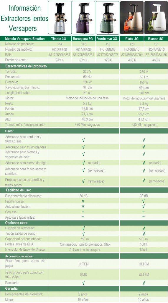 diferencias 3g y 4g versapers